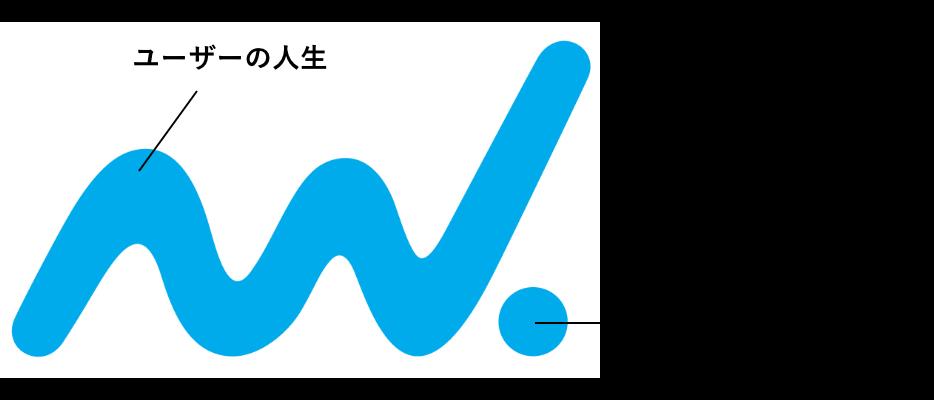 ロゴマークのアイデンティティのイメージ
