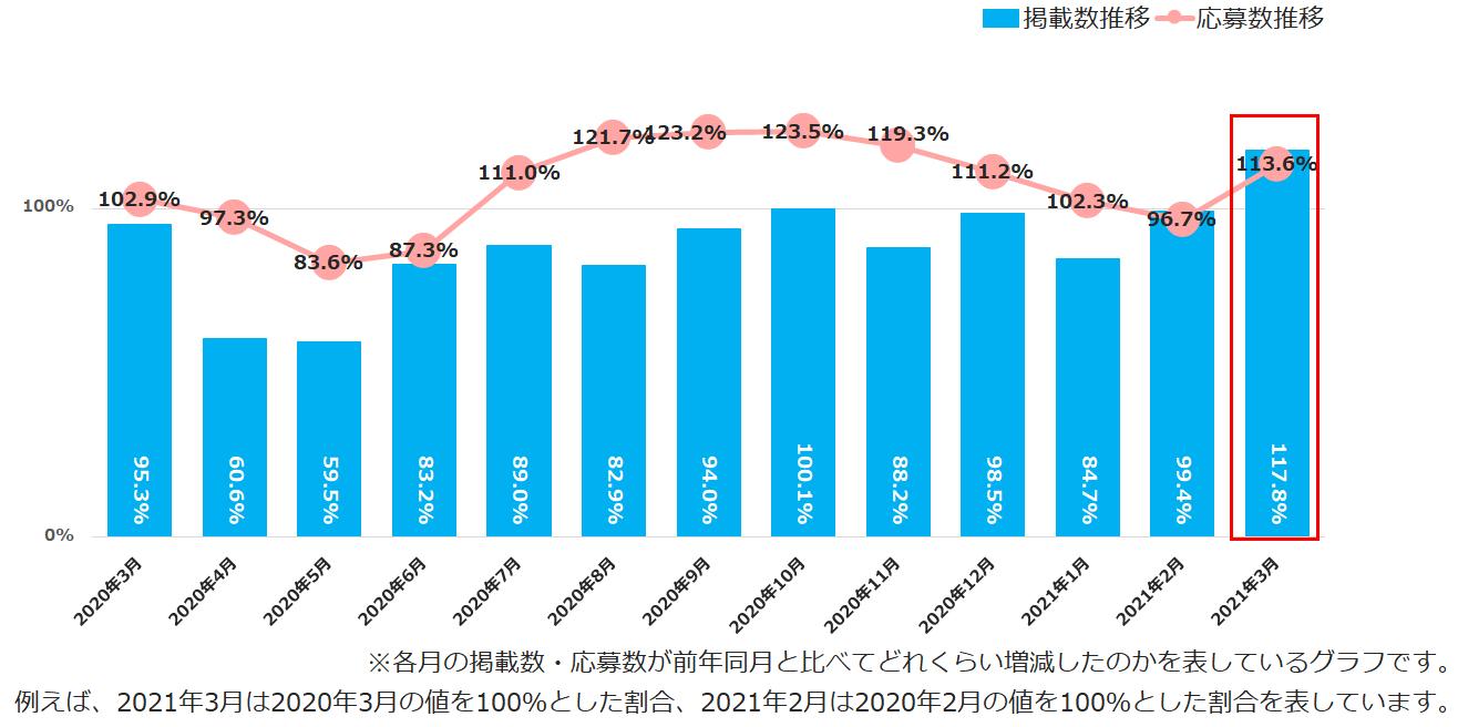<全国>各月の前年同月を100%とした掲載数・応募数の月次推移