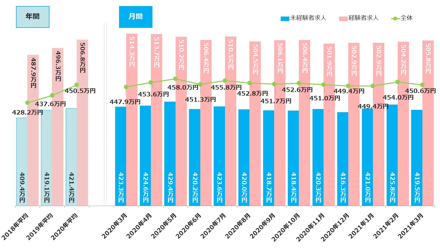 <全国>募集条件別平均初年度年収推移