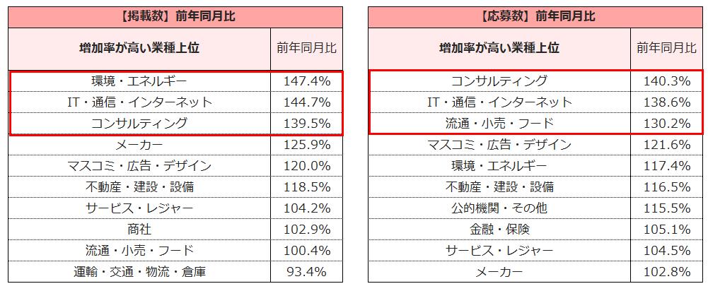 <業種別>【掲載数】【応募数】の増加率(2021年3月度)※上位抜粋