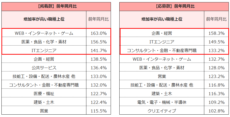 【図3】<職種別>【掲載数】【応募数】の増加率(2021年3月度)※上位抜粋