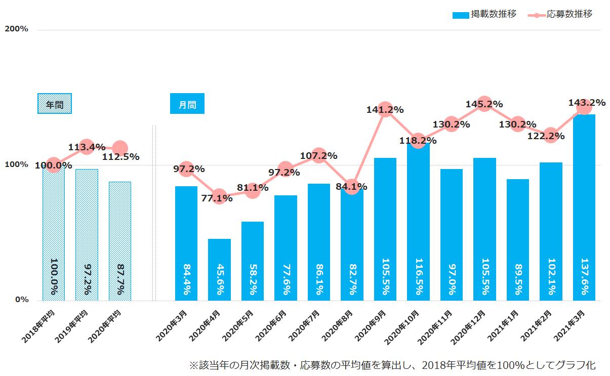 【図4】掲載数の前年同月比が最も高かった【環境エネルギー】の推移(2018年平均基準)